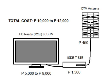 LCD TV ISDB-T STV DTV ANTENNA UNIT