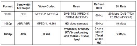 1080i 1080p DV
