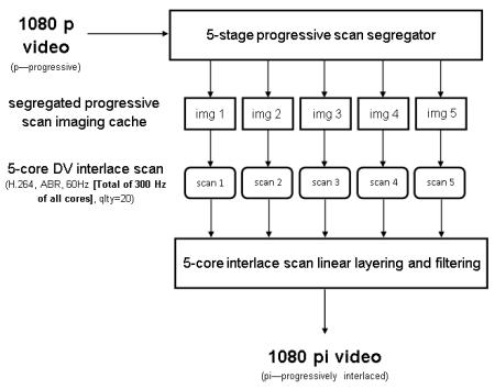 1080p 1080i DV