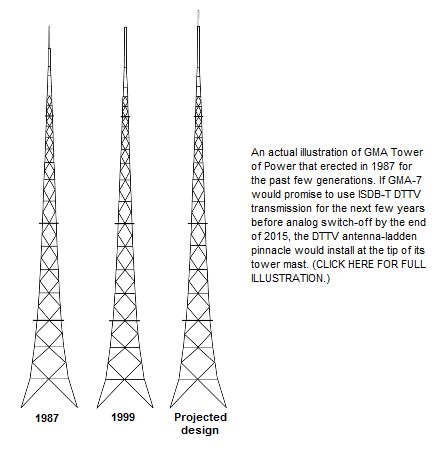 gma 7 tower of power quezon city manila philippines