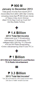 abs cbn net income 2013 casual analysis draft