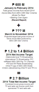 abs cbn net income 2014 target casual prediction draft
