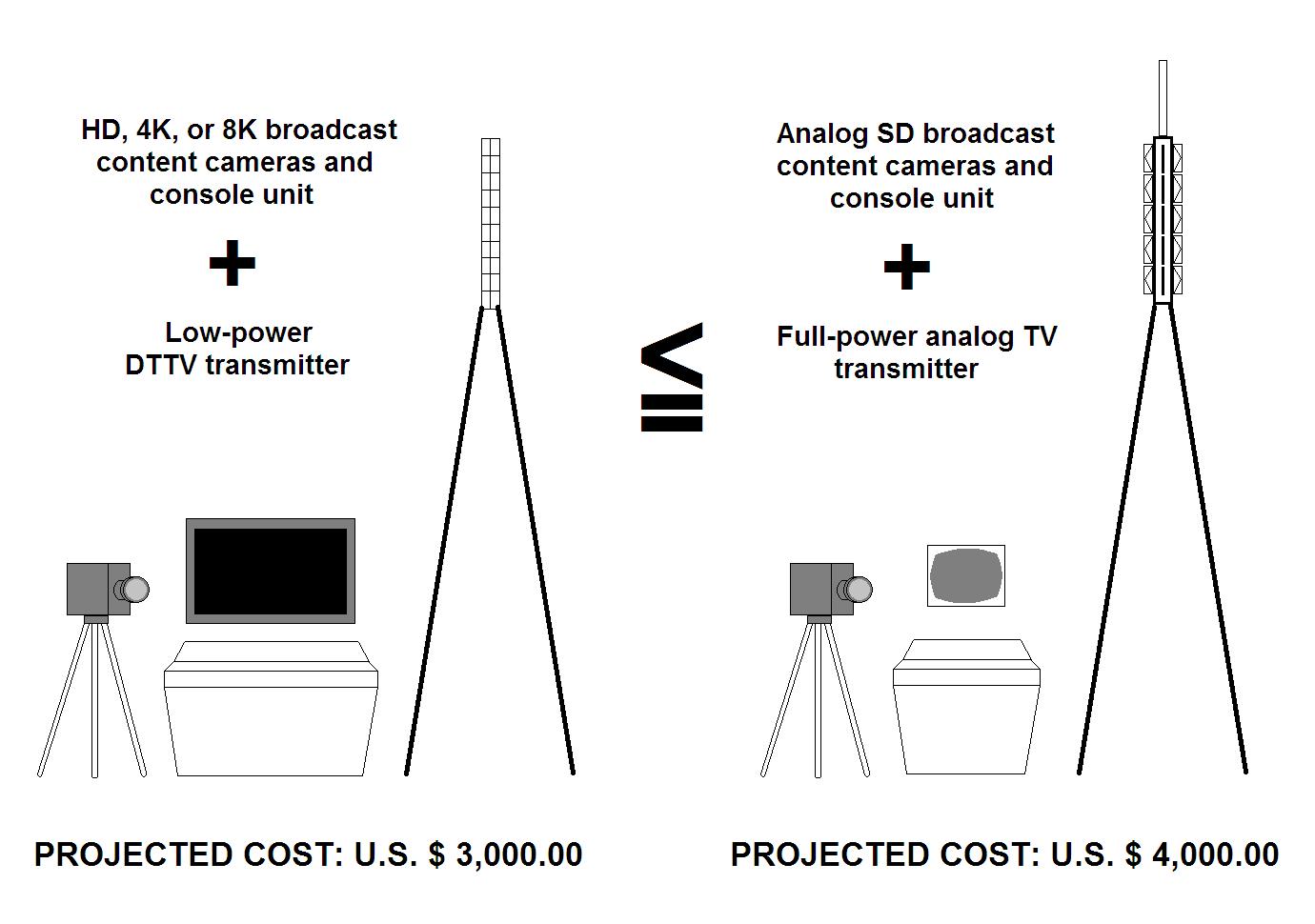 8k Albert Cornelio Blog Community Ph Small Tv Transmitter Diagram Dtv Analog Broadcast